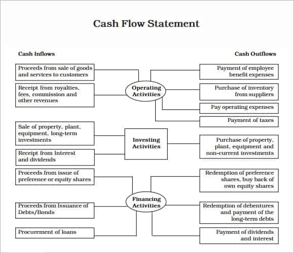 Sample Cash Flow Statement image 76