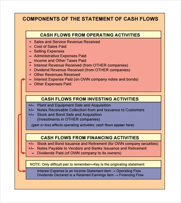 17 free cash flow statement templates word excel sheet pdf